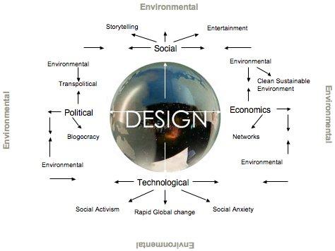 The Journal of Geoethical Nanotechnology | Global Design for ...